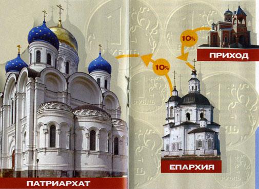 РПЦ претендует на доходы от собственности