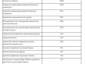 В Украине увеличивается число протестантов