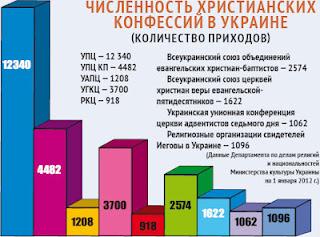 Релігія в Україні: цифри і факти