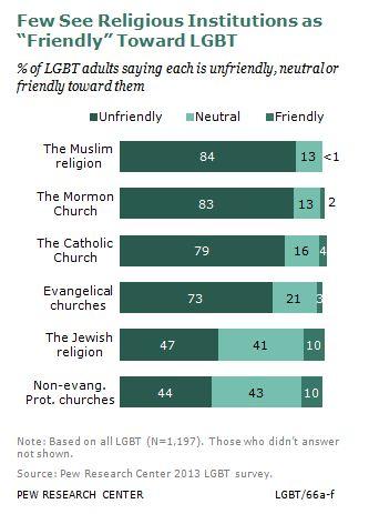 Гей и религия