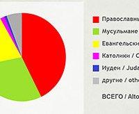 Обнародована религиозная карта Крыма 2014 года