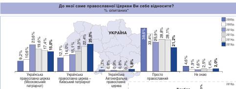 Соціологи: кількість прихильників Московського Патріархату в Україні впала до 15%