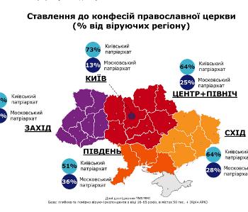 Нове дослідження: в Україні 60% прихильників УПЦ КП та 24% УПЦ (МП)