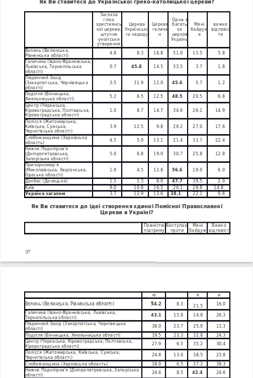 Мовою цифр і персоналій: єпархії, дієцезії, екзархати та єпископат УГКЦ і РКЦ у 2016 році