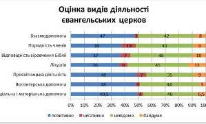 Проведено соціологічне дослідження ставлення українців до протестантських церков