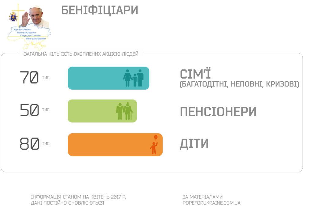 """""""Папа для України"""" реалізовує понад 60 проектів гуманітарної допомоги"""