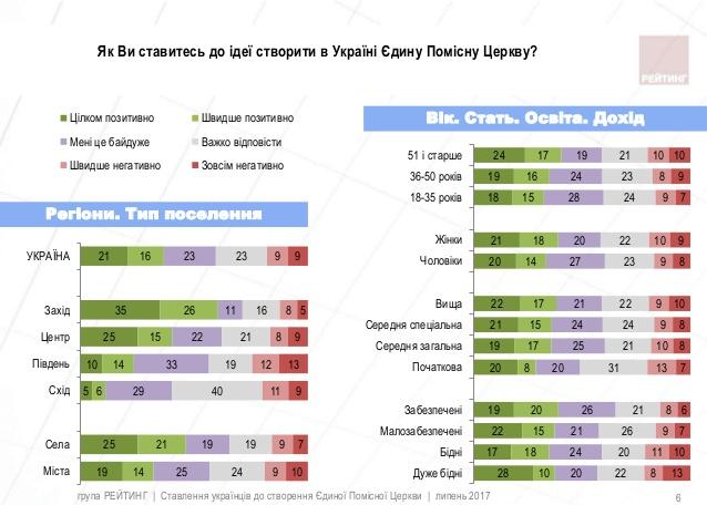 Соціологи: українці все більше схиляються до створення помісної Церкви