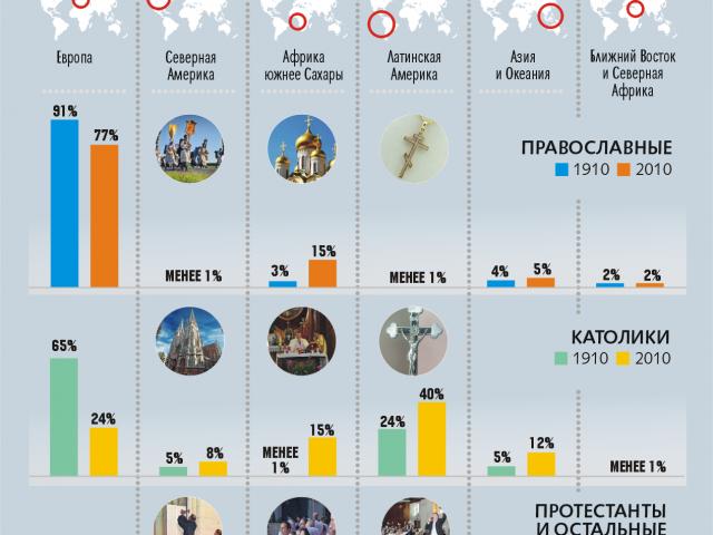 Сто лет христианства. Почему в православии место России заняла Эфиопия (ИНФОГРАФИКА)