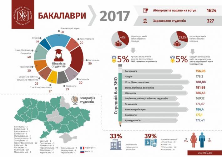 Український католицький університет визнали вишем, де навчаються найрозумніші студенти країни