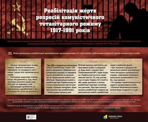 Рада підтримала законопроект про реабілітацію жертв комунізму