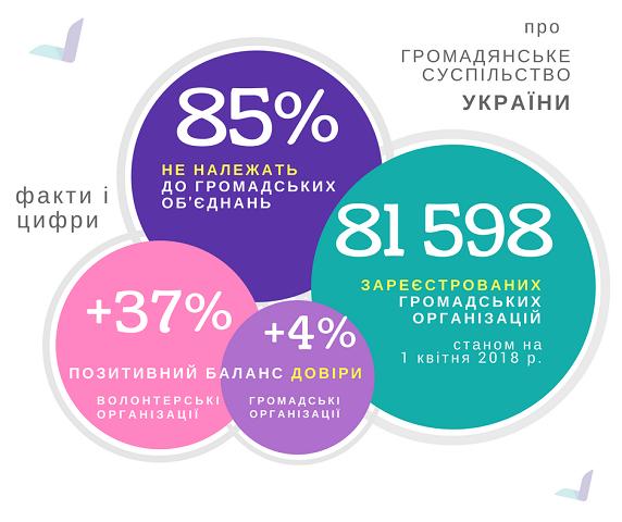 Волонтери, військові та церква мають найкращий баланс довіри українців
