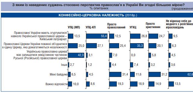 Половина українців хоче церковної незалежності від Москви, а половина прихожан УПЦ (МП) хоче залишитись з РПЦ