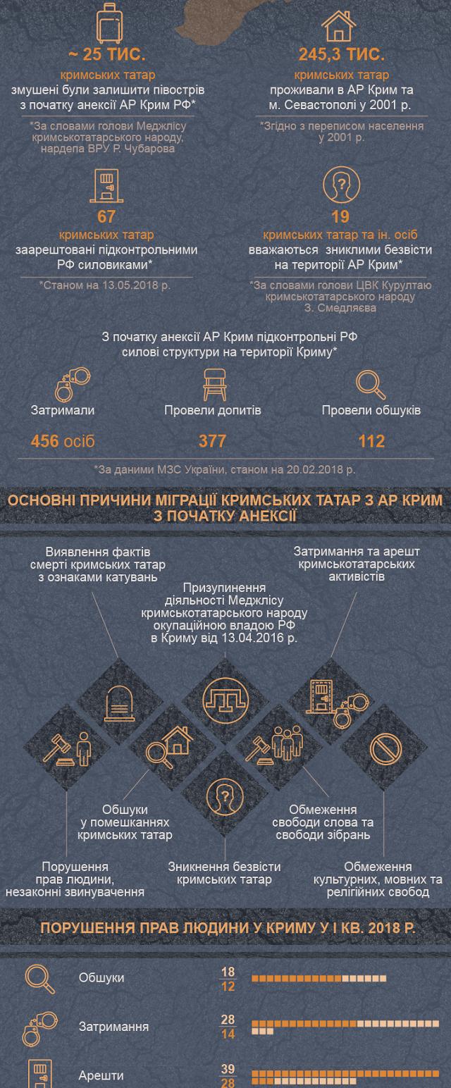 Опубліковано інфографіку про переслідування кримських татар в анексованому Криму