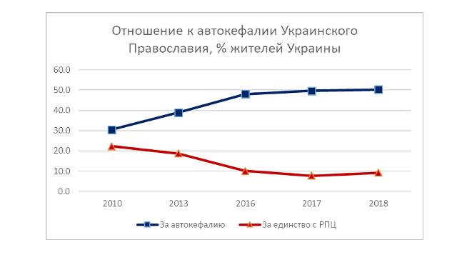 О «брёвнах» и «рёбрах»: особенности церковной статистики в Украине