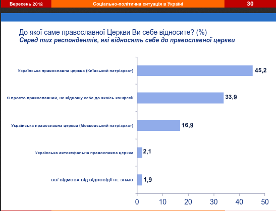 45% опитаних українців відносять себе до УПЦ КП, 17% — до УПЦ (МП)