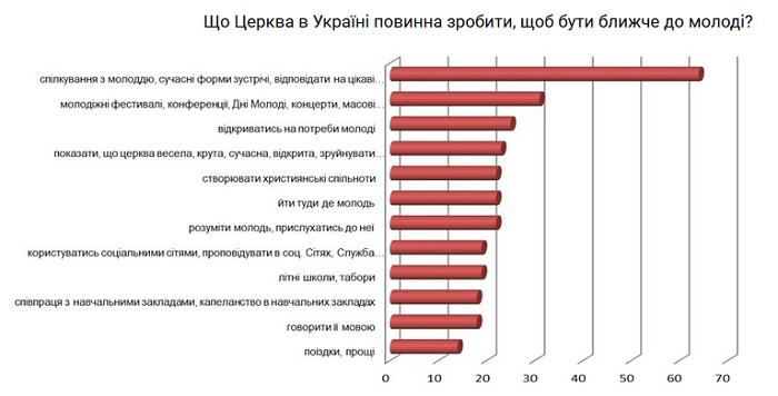 Католики України провели опитування молоді, щоб краще знати її потреби