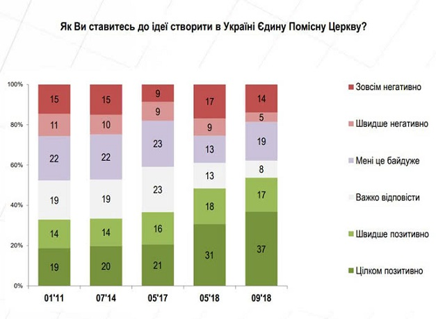 54% опитаних українців підтримують створення єдиної помісної Церкви