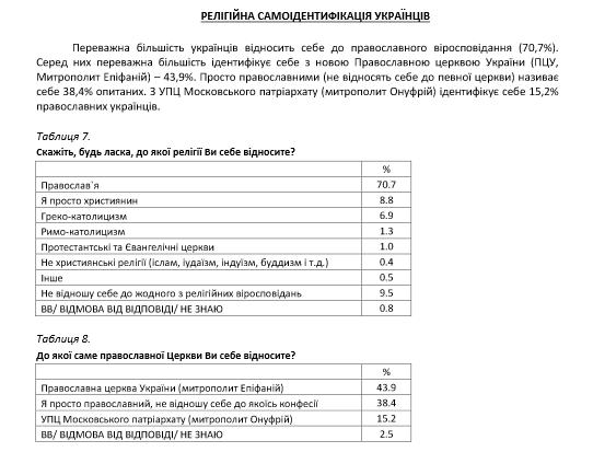 43,9% опитаних українців є прихильниками ПЦУ, 15,2% — за УПЦ (МП)