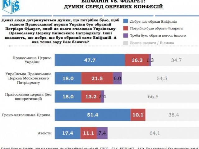 36% опитаних українців за предстоятельство Епіфанія, 15,5% — за Філарета