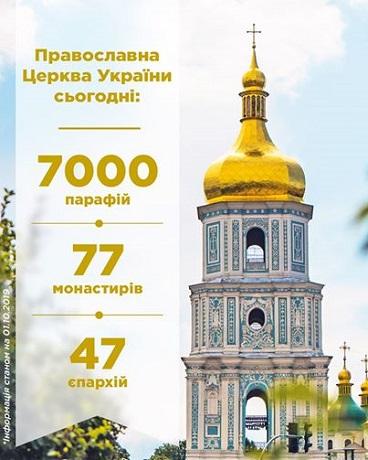 ПЦУ налічує 47 єпархій, 77 монастирів і 7000 парафій