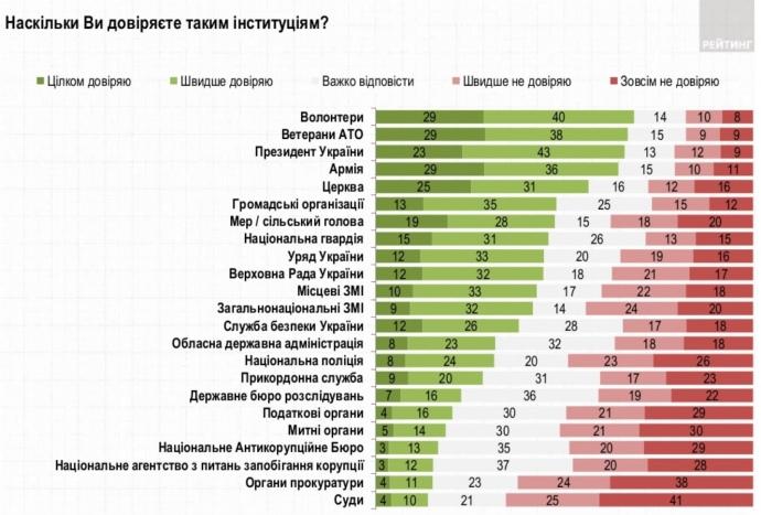 Українці довіряють волонтерам і ветеранам АТО більше, ніж президенту і церкві
