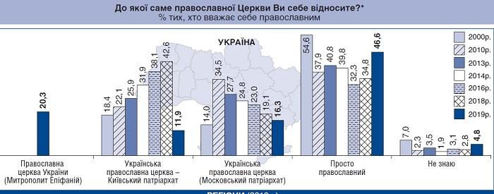 Центр Разумкова: вірні ПЦУ становлять відносну більшість серед православних України