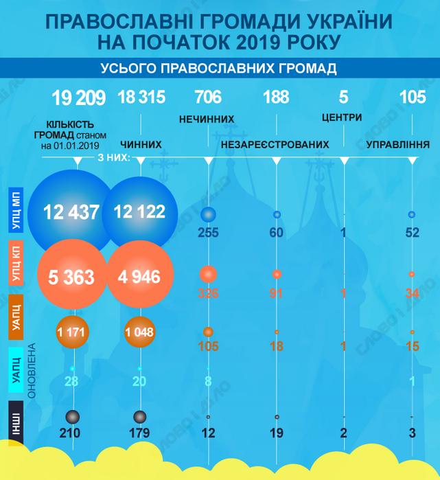 Аналітики нарахували 541 громаду, що перейшла з УПЦ (МП) до ПЦУ