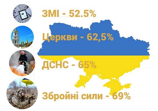 Церкві довіряє 62,5% опитаних українців