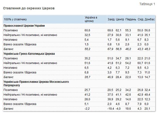 Опитування: 60,6% українців є симпатиками ПЦУ, 35,2% – УГКЦ, 25,7% – УПЦ (МП)
