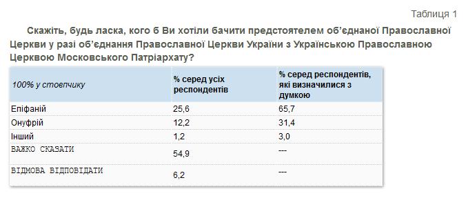 ПЦУ і Епіфаній – лідери релігійних вподобань українців
