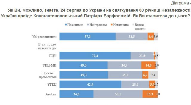 Більшість українців, в тому числі вірян УПЦ (МП), вітають приїзд Вселенського патріарха до України